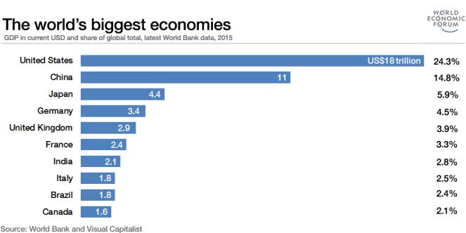 World-economy-ratings-Ketan-deshpande-Anoka-county-minnesota-mm