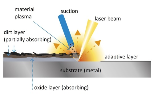 Laser_cleaning_ketan_deshpande_MN
