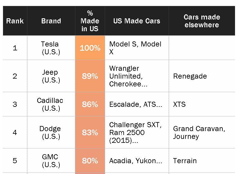 Most_american_car_companies_ketan_deshpande_MN