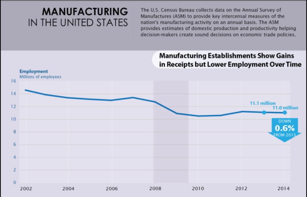 Latest-census-manufacturing-ketan-deshpande-mn
