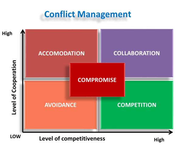 Conflict_matrix_ketan_deshpande_minnesota_mn