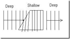 6.4 Refraction Of Wave (2/6)