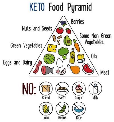 2018 keto food pyramid