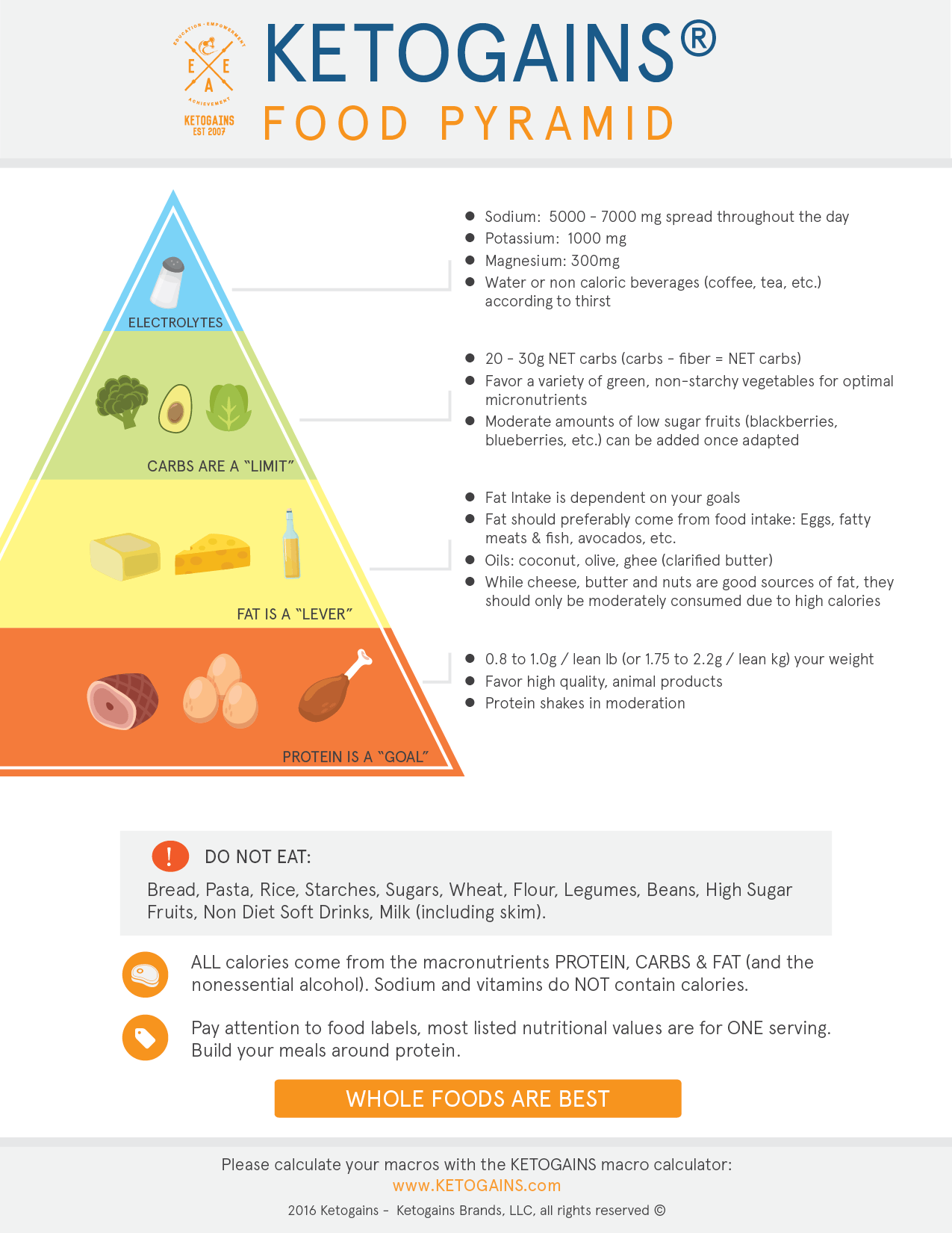 Printable Food Pyramid Poster