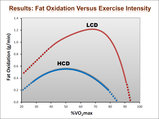 Fat oxidation increases with fat adaptation