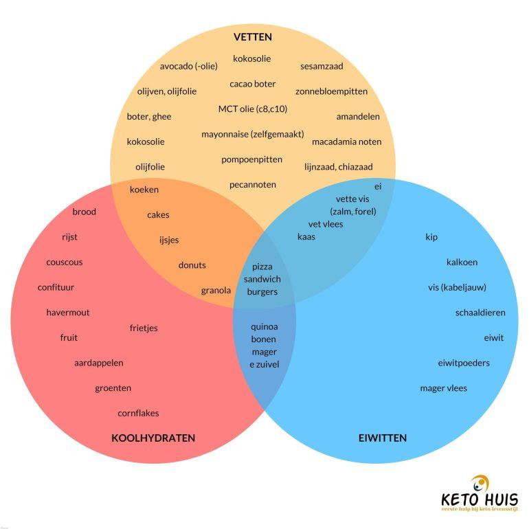 keto macro diagram
