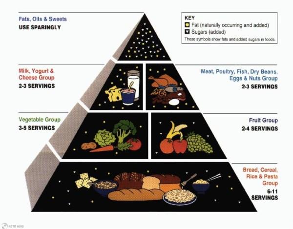 USDA voedingspiramide 1992
