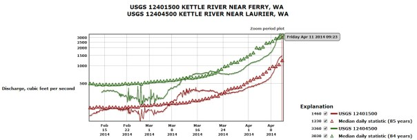 US Geological Survey graph of the last 60 days of flow (cubic feet per second) at Ferry, WA (bottom, near Midway) and Laurier, WA (top, near Christina Lake)