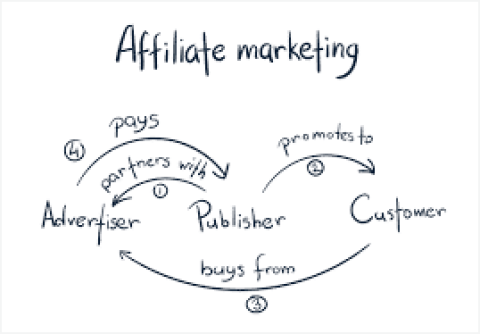 picture with words about affiliate marketing