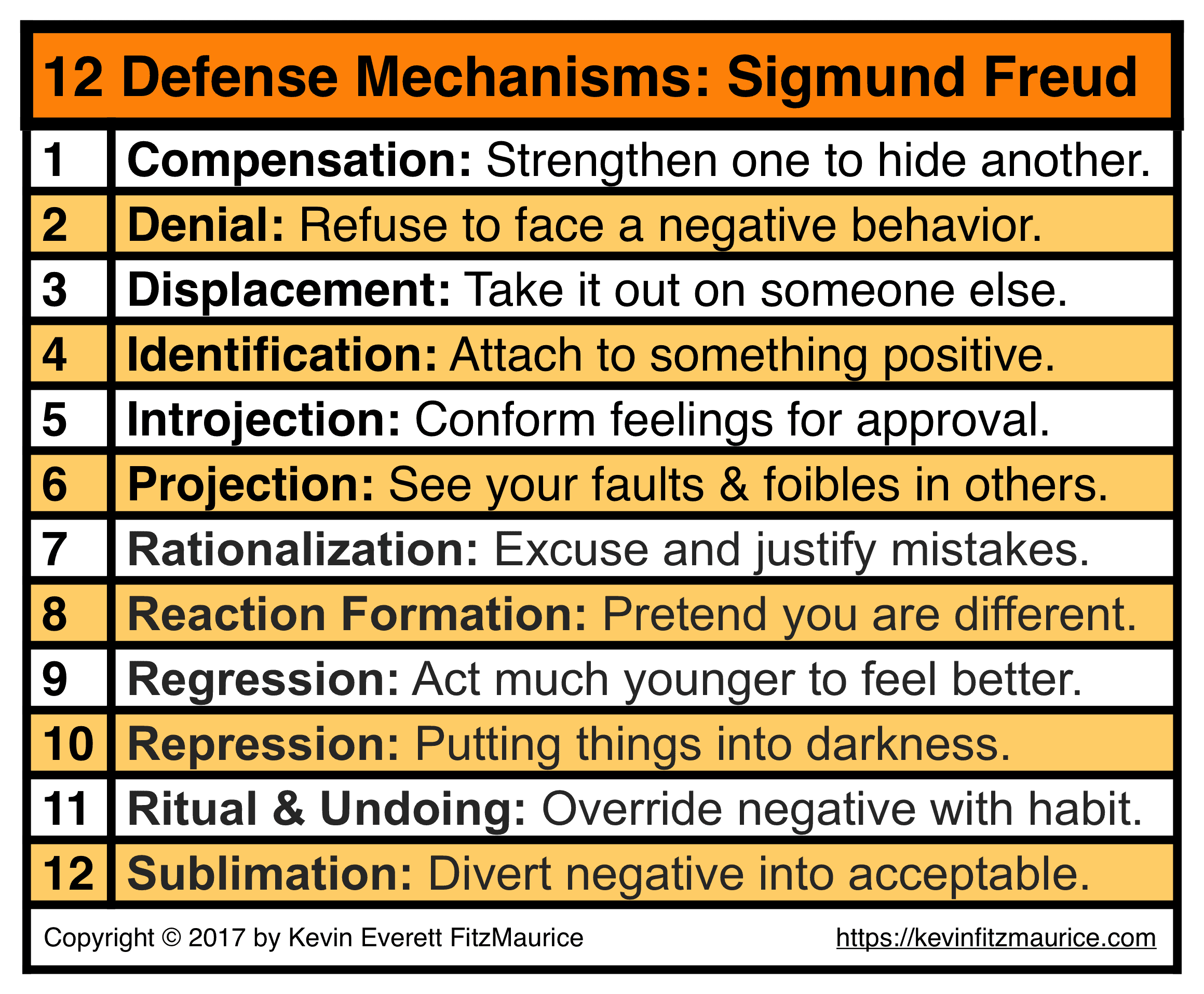 Sigmund Freud 12 Defense Mechanisms Amp Self Esteem Issues