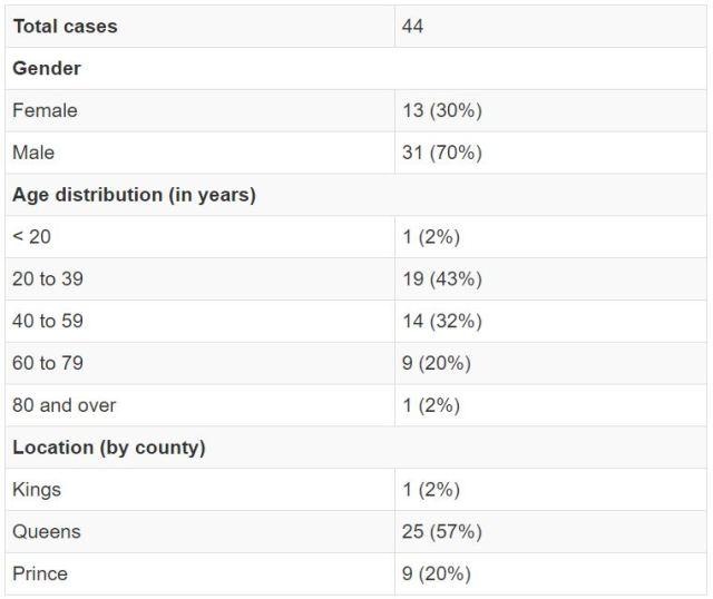 Summary of PEI cases