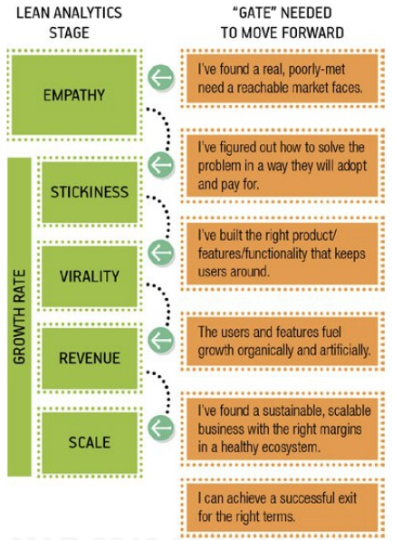 Stages of the Lean Analytics model