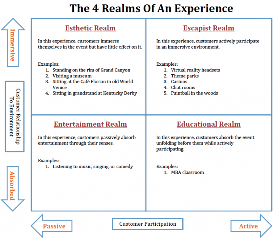 Pic of Framework: 4 Realms of an Experience