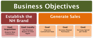Digital Marketing and Measurement Model for eCommerce - Feature