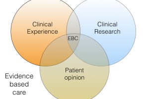 Early Class II treatment. Part 2: Are we clinician scientists or barber surgeons?