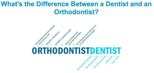 Should general dentists provide orthodontic treatment (revisited)?
