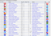 11 round tournament. Canadian representative is Anton Kovalyov Good lukc! Qualification for the World Cup. The tournament has 81 players from 15 countries. 13 gms and 12 ims http://chess-results.com/tnr218432.aspx?lan=1&art=2&rd=8&turdet=YES&flag=30&wi=984