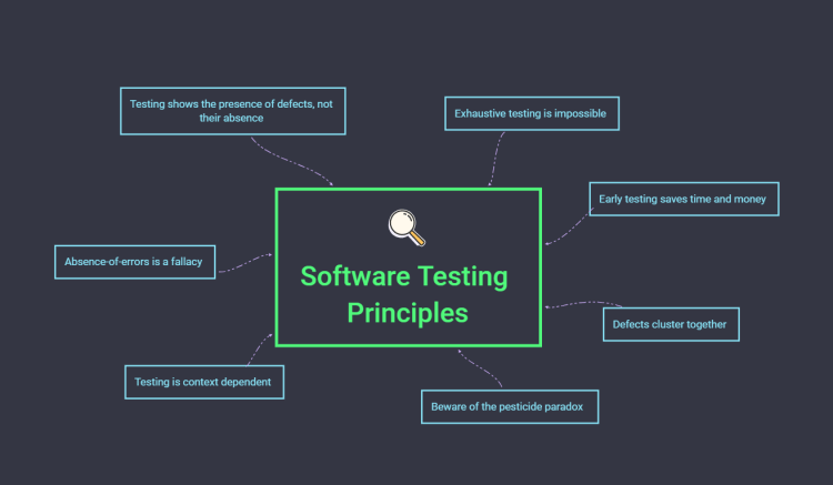 The seven principles of software testing