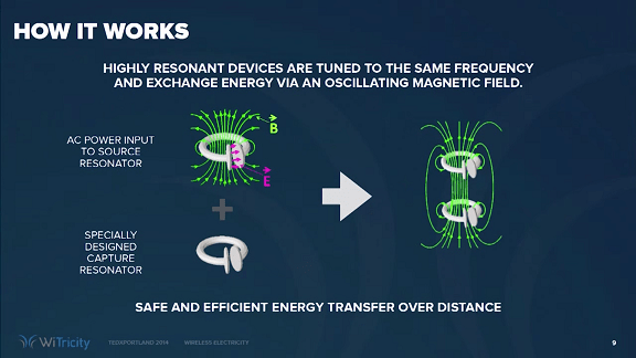 Wireless Electricity - How it Works