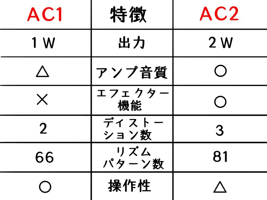 voxACシリーズ比較表