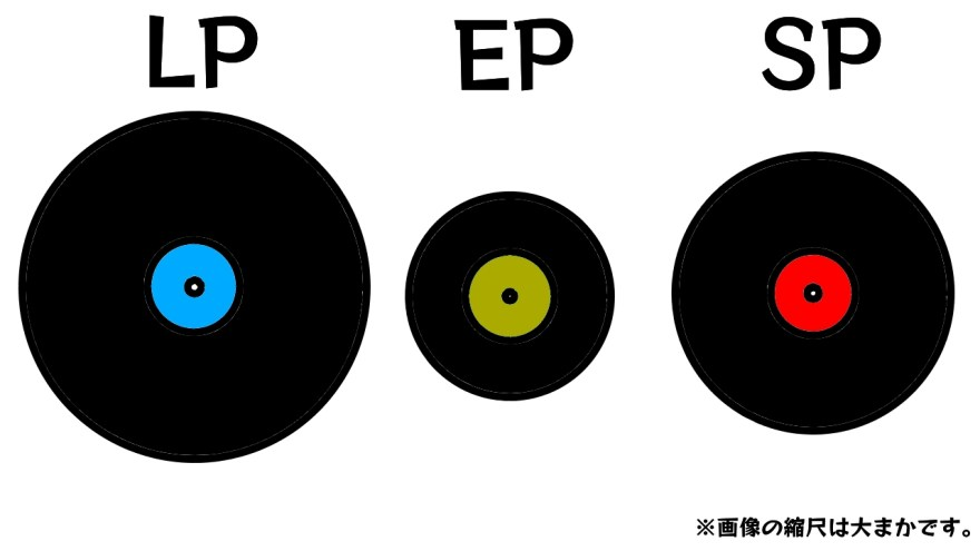 LPレコード・EPレコード・SPレコードの比較図
