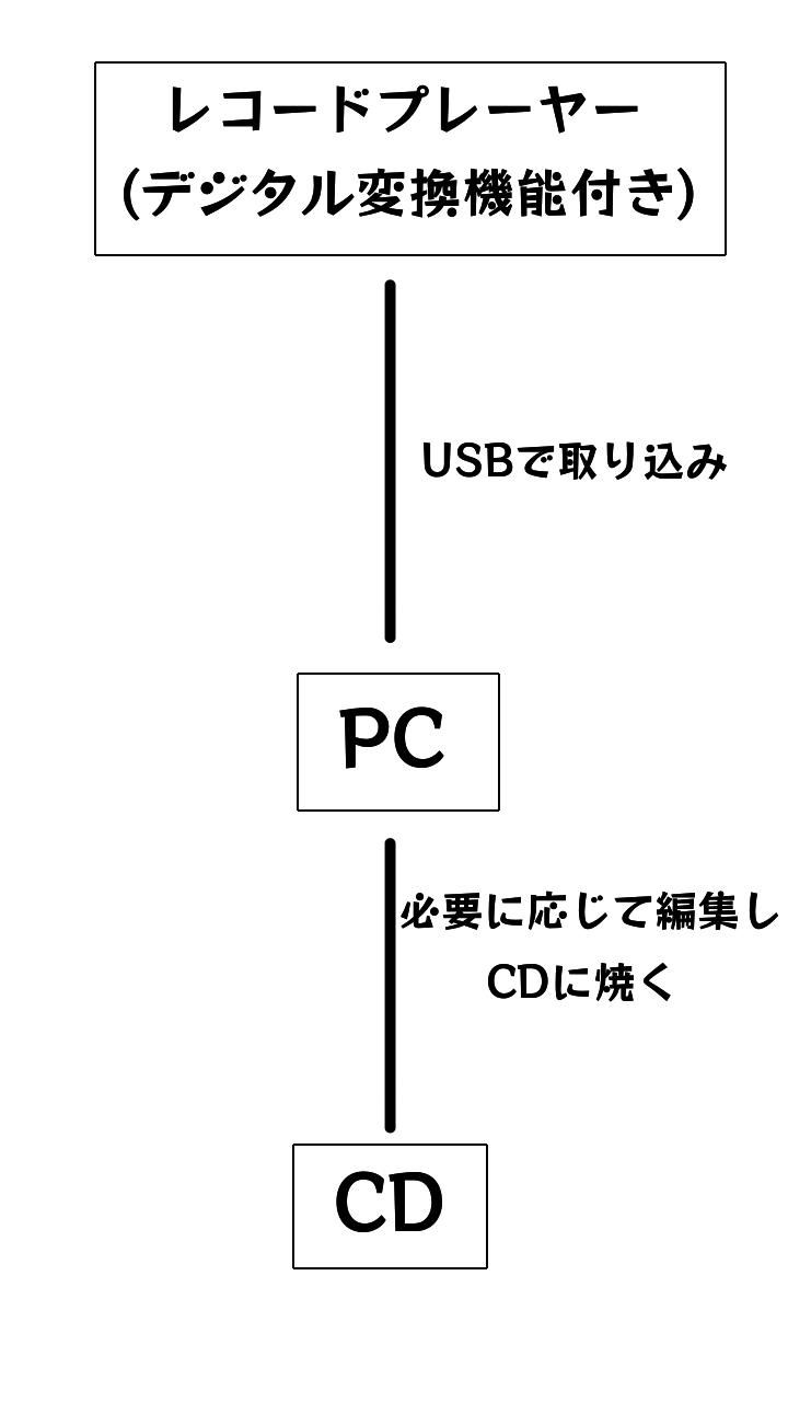 レコードからCDに変換・録音する図その1