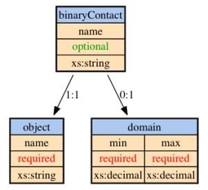 binaryContact sensor