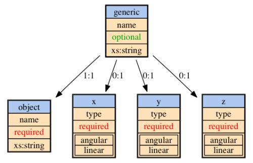 generic sensor