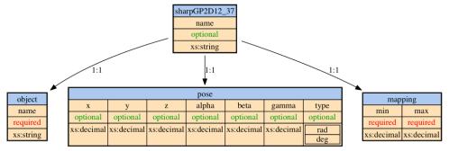sharpGP2D12_37 sensor