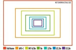 Full-frame-sensor