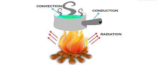 Mode of Heat Transfer