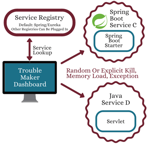 trouble-maker-dashboard-springboot