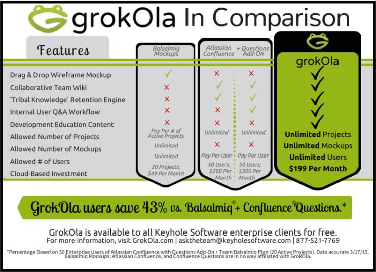 GrokOla In Comparison