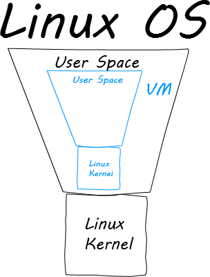 linux os with vm