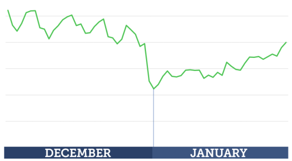 December and January Facebook CPC Prices