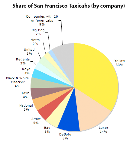 Share of San Francisco taxicabs on the street bycompany