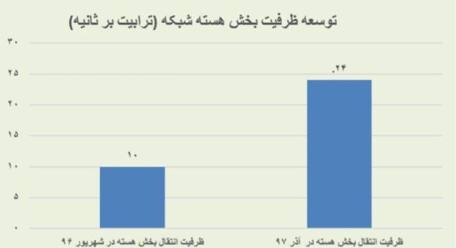 نموداری