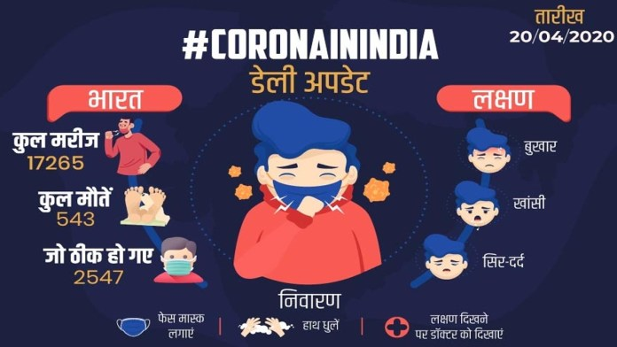 Coronavirus in India Live Update: Corona infects exceed 17 thousand, situation worse in these 6 states