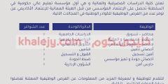 وظائف للعمانيين في عمان لدي كلية الدراسات المصرفية والمالية