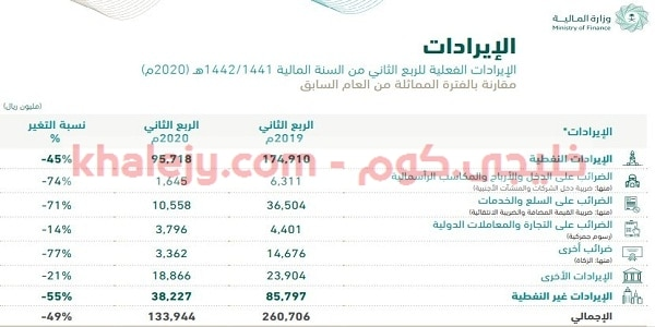 الميزانية الفعلية لـ9 أشهر 2020 المملكة العربية السعودية 1