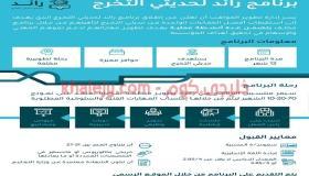رائد  برنامج تدريب منتهي بالتوظيف للجنسين حديثي التخرج بالبريد السعودي
