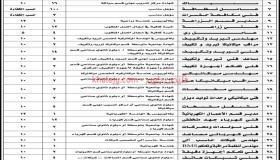 مجموعة سدر تعلن عن 200 وظيفة لحملة الكفاءة فأعلي سعوديين ومقيمين