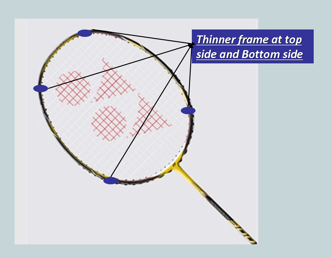 Yonex Badminton Rackets Nanoray 300 Review