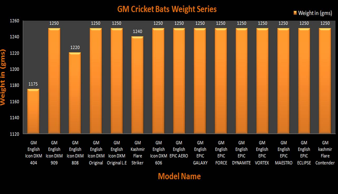 GM Cricket Bats Weight Charts