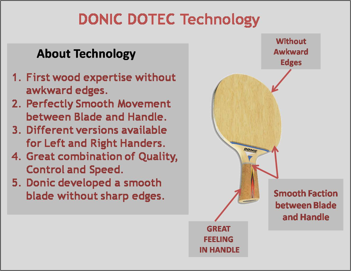 About Donic Dotec Table Tennis RacketTechnology