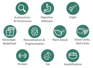 2019 top 10 nutrition trends summary