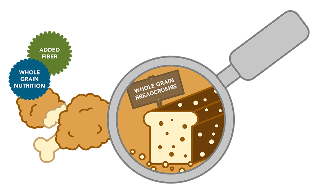 Illustration showing use of whole wheat bread crumbs to for chicken breading