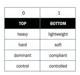 H-tabel