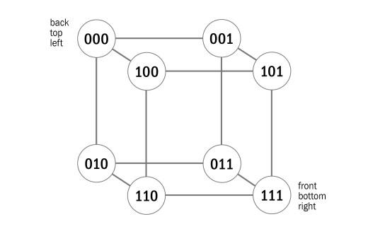 SLIDE-5-Semantic-Space