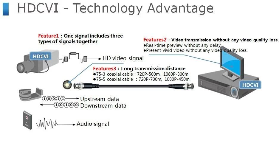 Camera HD-CVI